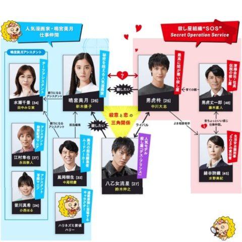 ボク恋キャスト相関図と一覧を全員年齢順に顔画像付きで紹介!