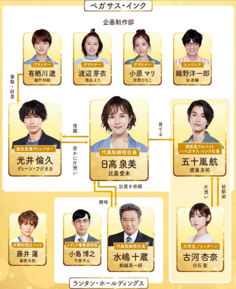 推しの王子様キャスト相関図と年齢順一覧を全員顔画像つきで紹介!