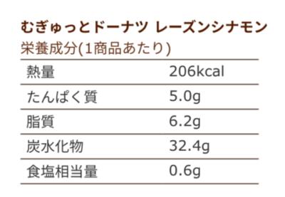 むぎゅっとドーナツのカロリーや糖質を種類別に紹介!値段と気になる食感口コミも!