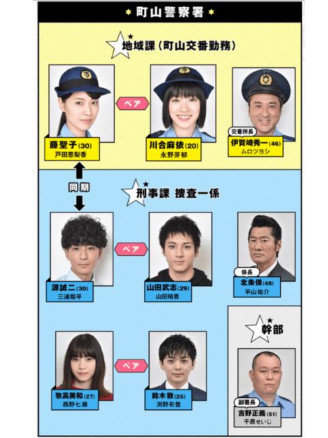 ハコヅメキャスト相関図と一覧を実年齢順に紹介!犯人役も顔画像付きで!