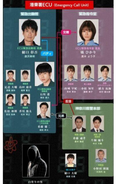 ボイスⅡキャスト相関図と一覧を実年齢順に紹介!犯人役も顔画像付きで!