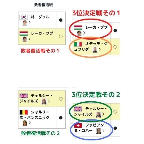 柔道オリンピック銅メダルが2人の理由はなぜ?3位決定戦が2回のルールを紹介!