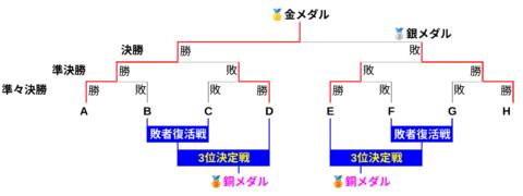 柔道オリンピック銅メダルが2人の理由はなぜ?3位決定戦が2回の仕組みを図解!